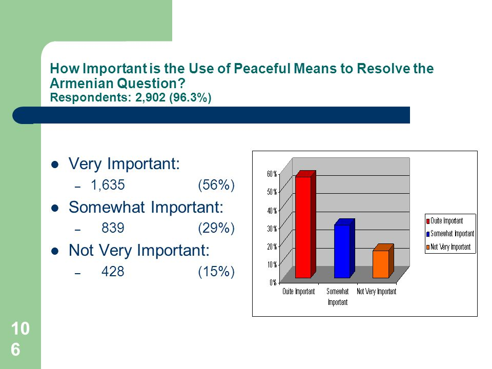106 How Important is the Use of Peaceful Means to Resolve the Armenian Question.