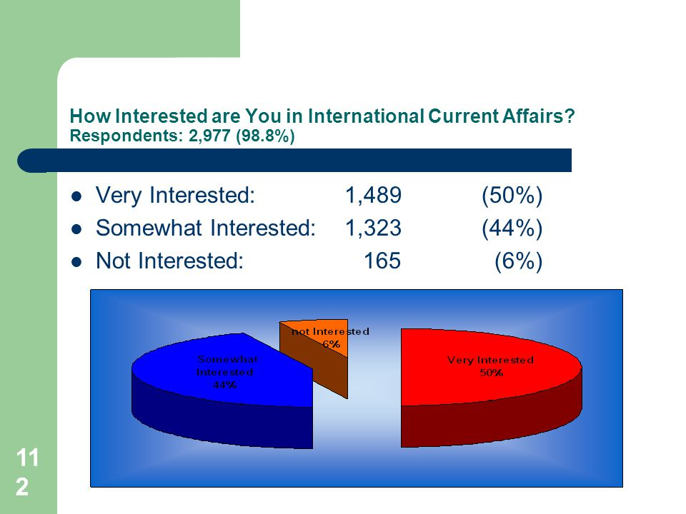 112 How Interested are You in International Current Affairs.