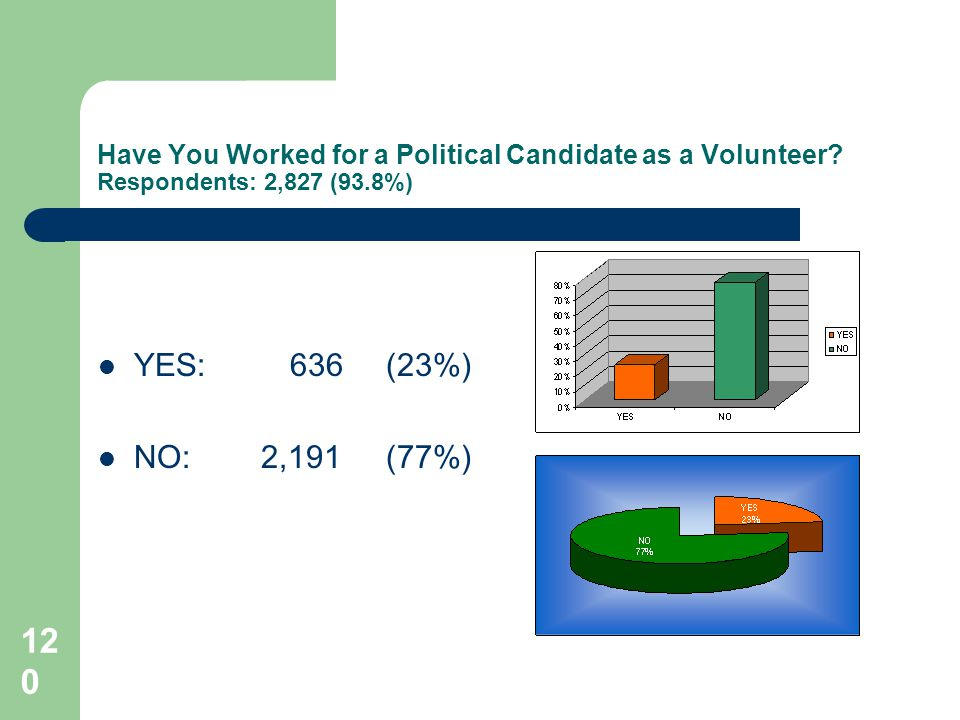 120 Have You Worked for a Political Candidate as a Volunteer.