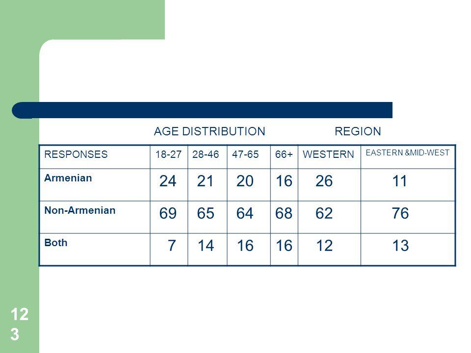 123 RESPONSES18-2728-4647-6566+WESTERN EASTERN &MID-WEST Armenian 24 21 2016 26 11 Non-Armenian 69 65 6468 62 76 Both 7 14 16 12 13 AGE DISTRIBUTIONRE