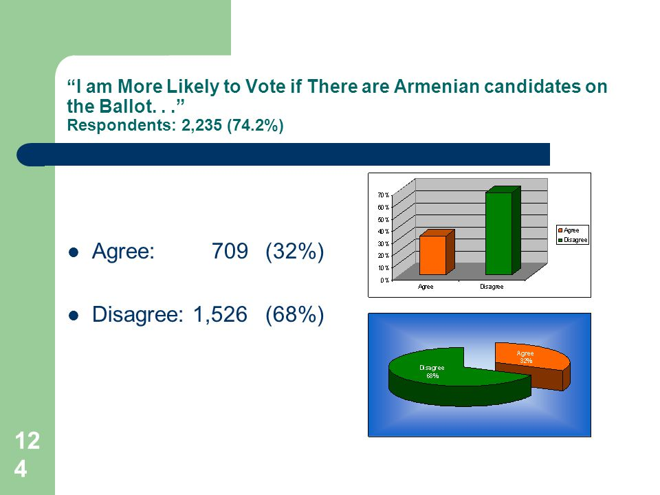 124 I am More Likely to Vote if There are Armenian candidates on the Ballot...