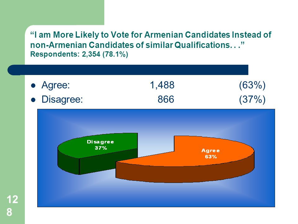 128 I am More Likely to Vote for Armenian Candidates Instead of non-Armenian Candidates of similar Qualifications...