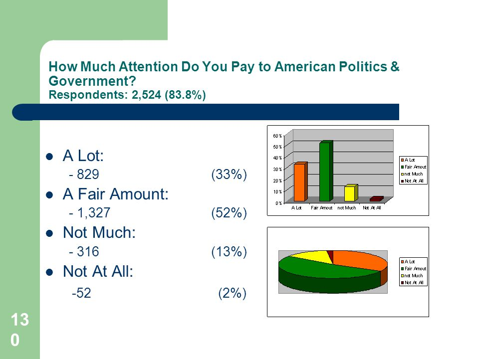 130 How Much Attention Do You Pay to American Politics & Government.