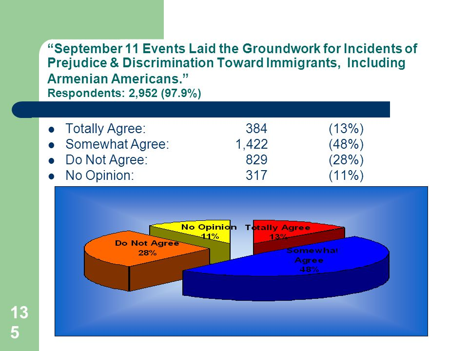 135 September 11 Events Laid the Groundwork for Incidents of Prejudice & Discrimination Toward Immigrants, Including Armenian Americans. Respondents: