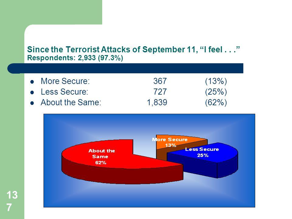 137 Since the Terrorist Attacks of September 11, I feel...