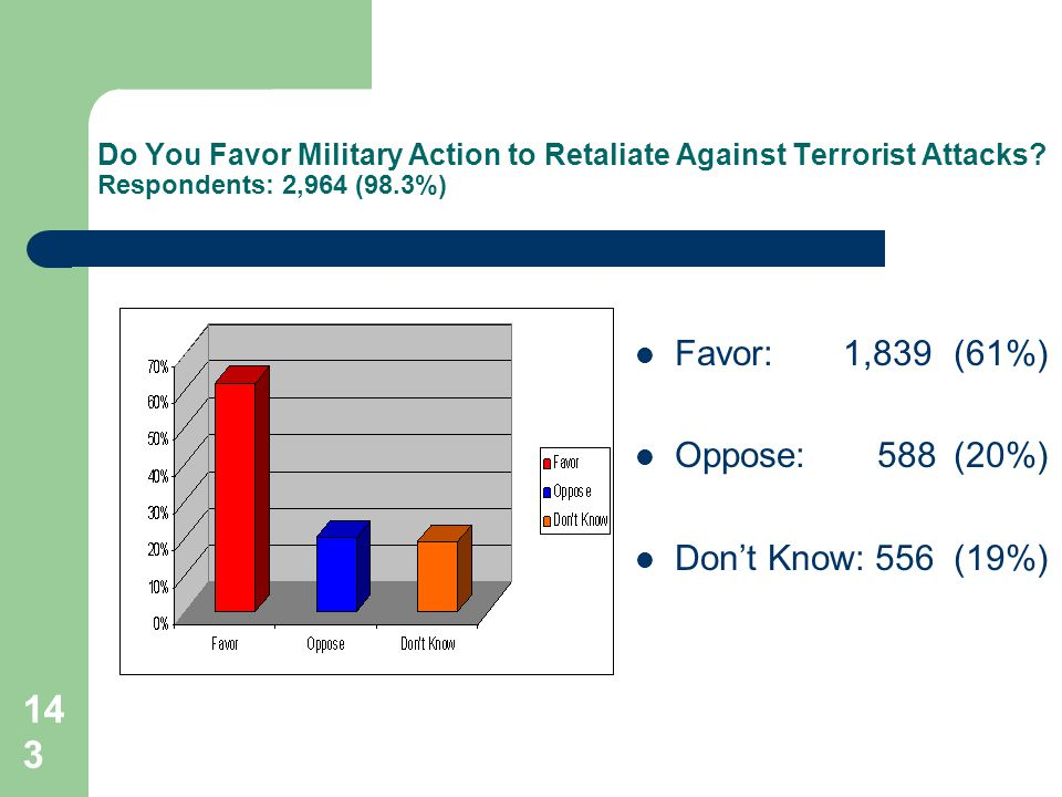 143 Do You Favor Military Action to Retaliate Against Terrorist Attacks? Respondents: 2,964 (98.3%) Favor: 1,839 (61%) Oppose: 588 (20%) Dont Know: 55