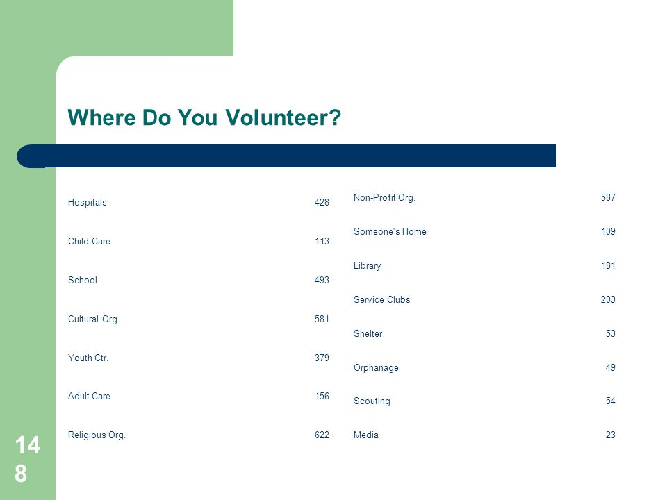 148 Where Do You Volunteer? Hospitals428 Child Care113 School493 Cultural Org.581 Youth Ctr.379 Adult Care156 Religious Org.622 Non-Profit Org.587 Som