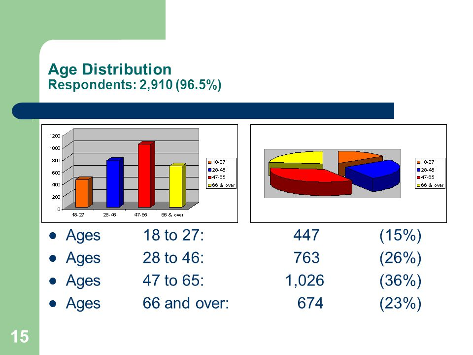 15 Age Distribution Respondents: 2,910 (96.5%) Ages18 to 27: 447(15%) Ages28 to 46: 763(26%) Ages47 to 65:1,026(36%) Ages66 and over: 674(23%)