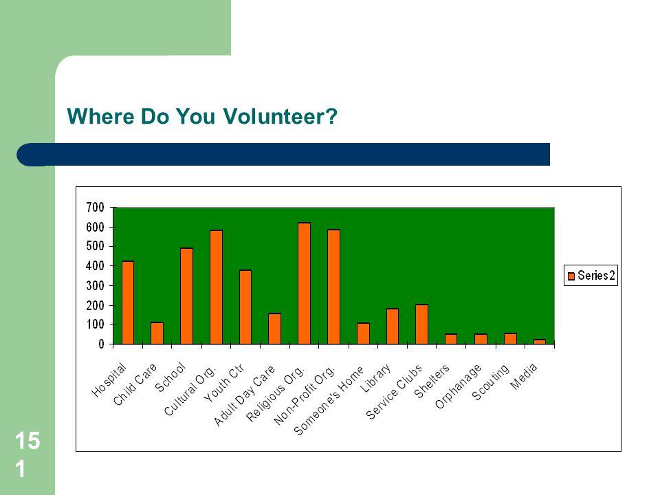151 Where Do You Volunteer?