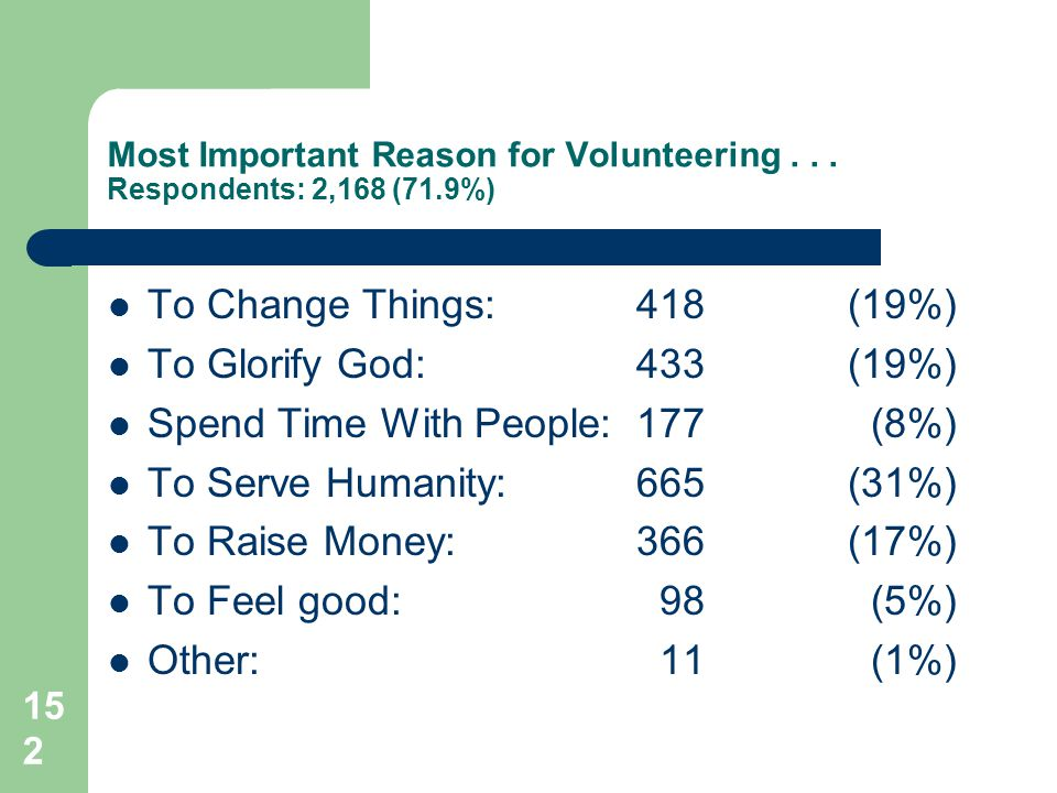 152 Most Important Reason for Volunteering...