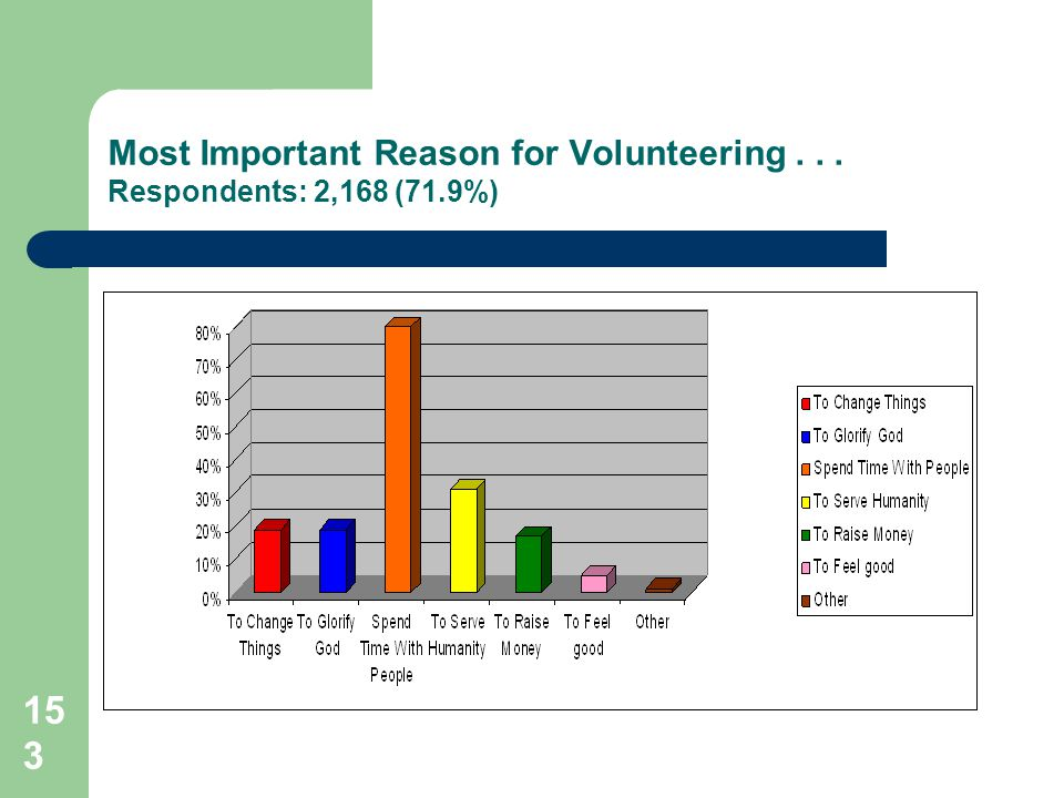 153 Most Important Reason for Volunteering... Respondents: 2,168 (71.9%)