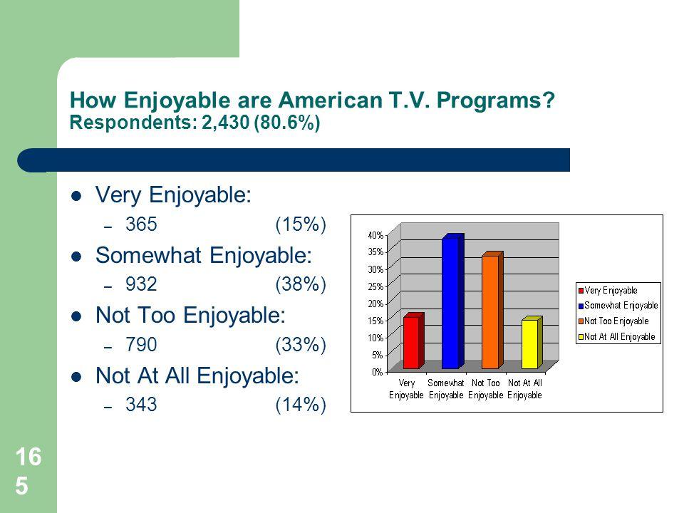 165 How Enjoyable are American T.V.Programs.