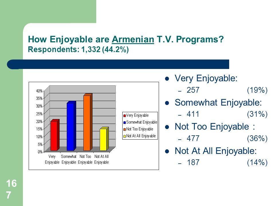 167 How Enjoyable are Armenian T.V.Programs.