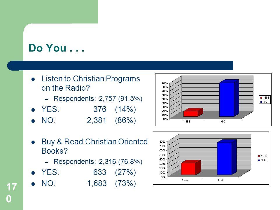 170 Do You...Listen to Christian Programs on the Radio.
