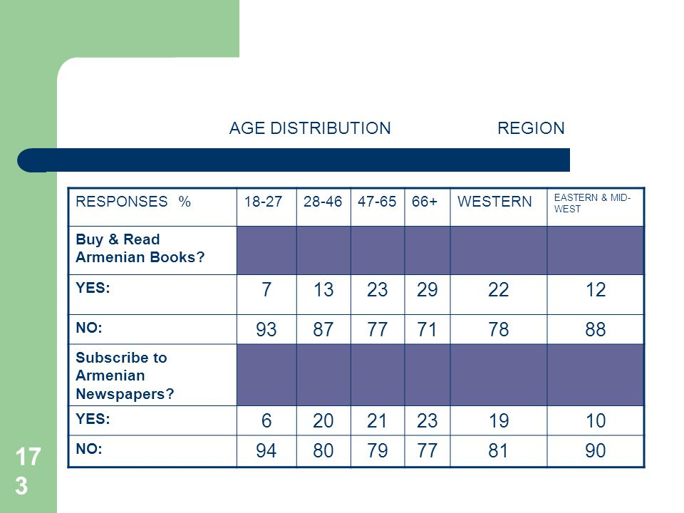 173 AGE DISTRIBUTIONREGION RESPONSES %18-2728-4647-6566+WESTERN EASTERN & MID- WEST Buy & Read Armenian Books? YES: 71323292212 NO: 938777717888 Subsc