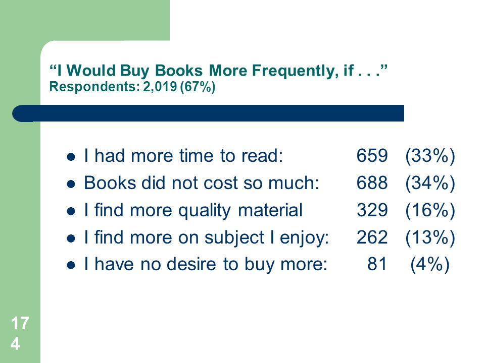 174 I Would Buy Books More Frequently, if...