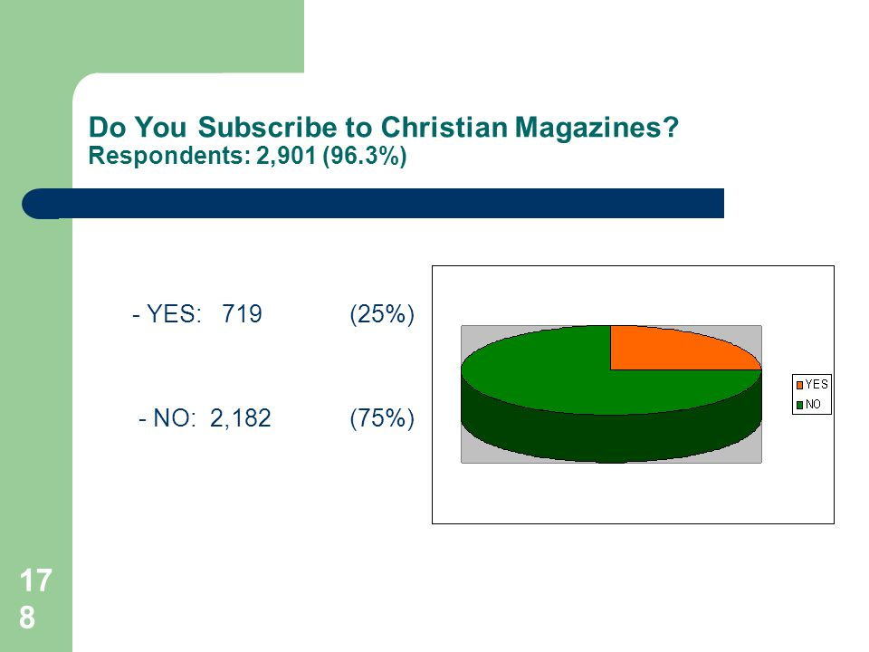 178 Do You Subscribe to Christian Magazines.