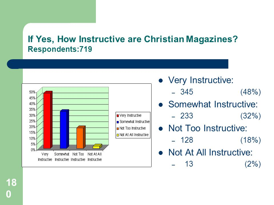 180 If Yes, How Instructive are Christian Magazines.