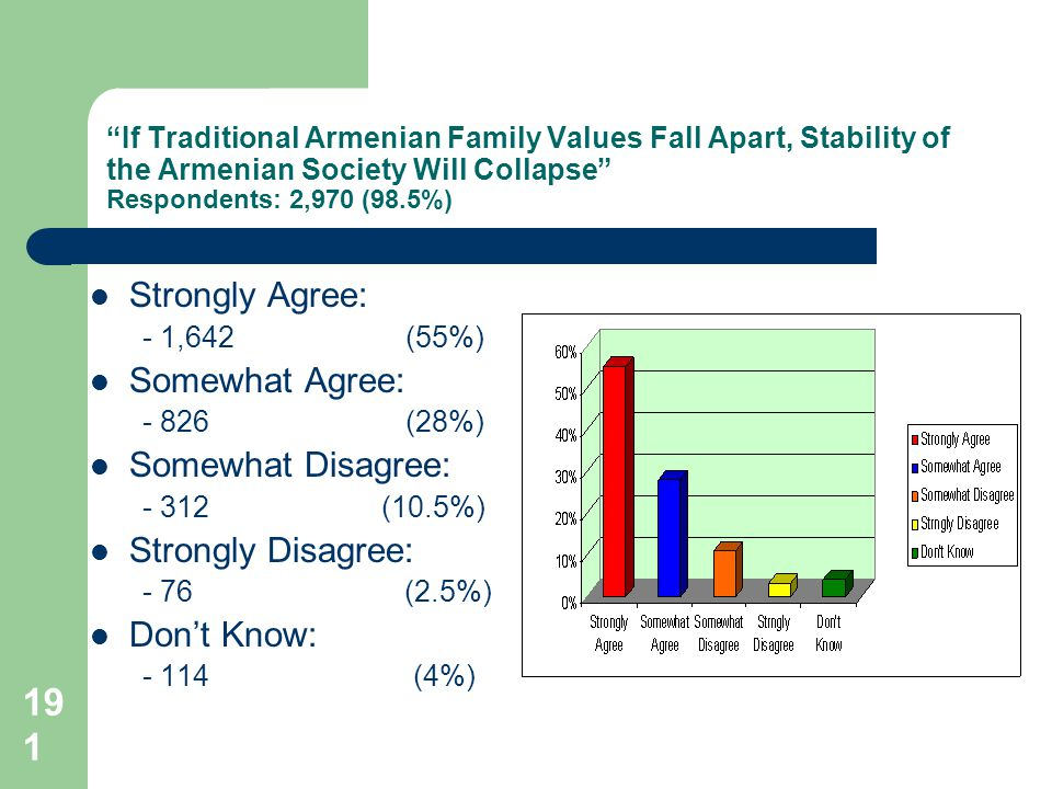 191 If Traditional Armenian Family Values Fall Apart, Stability of the Armenian Society Will Collapse Respondents: 2,970 (98.5%) Strongly Agree: - 1,642(55%) Somewhat Agree: - 826 (28%) Somewhat Disagree: - 312 (10.5%) Strongly Disagree: - 76 (2.5%) Dont Know: - 114 (4%)