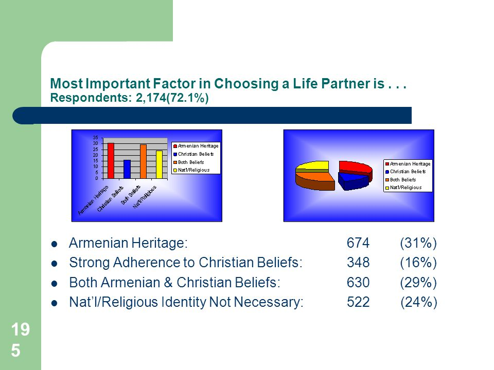 195 Most Important Factor in Choosing a Life Partner is...