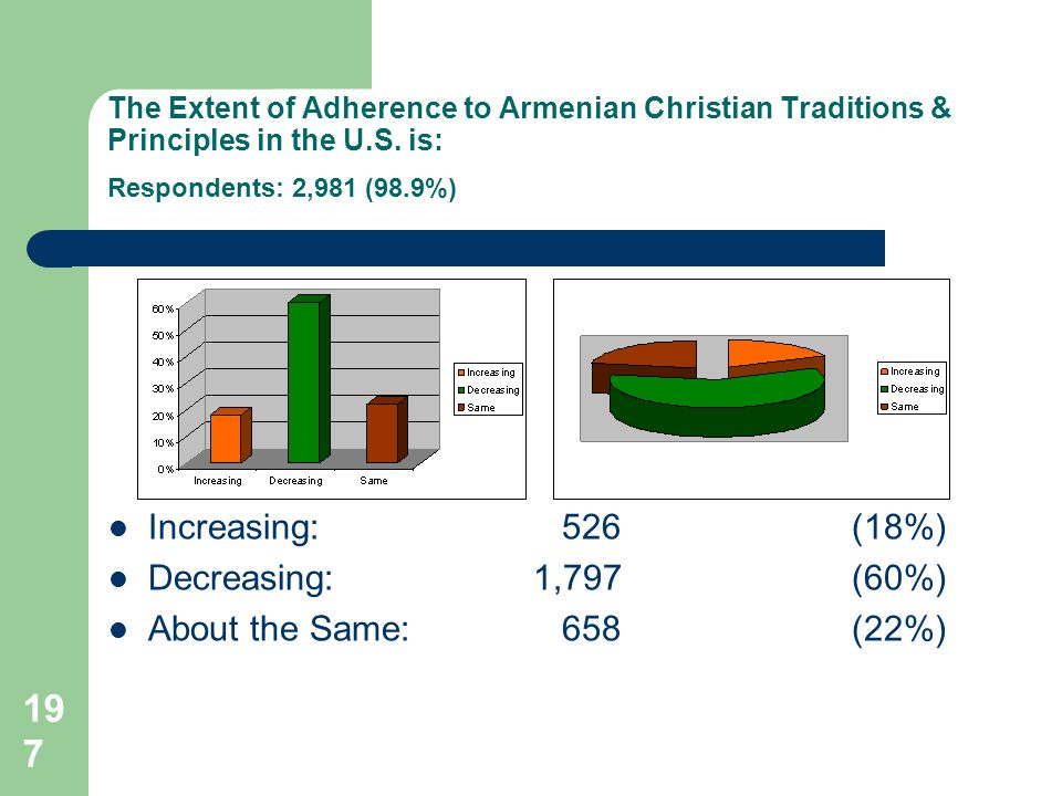 197 The Extent of Adherence to Armenian Christian Traditions & Principles in the U.S.