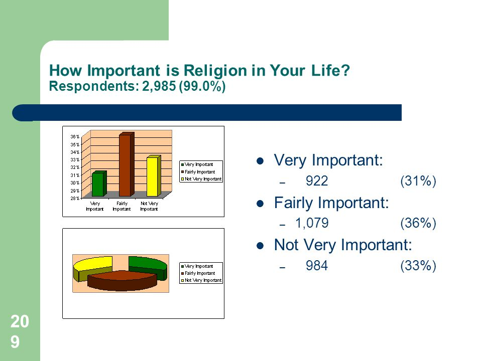209 How Important is Religion in Your Life.