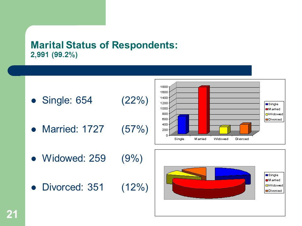 21 Marital Status of Respondents: 2,991 (99.2%) Single: 654(22%) Married: 1727(57%) Widowed: 259(9%) Divorced: 351(12%)