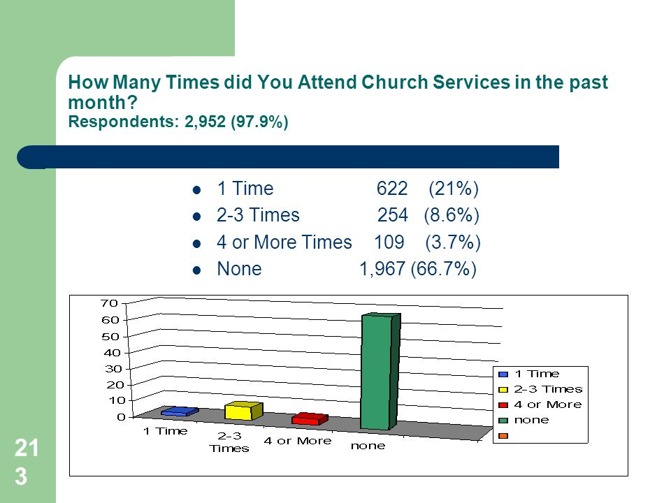 213 How Many Times did You Attend Church Services in the past month.