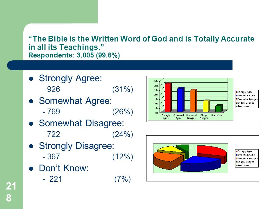 218 The Bible is the Written Word of God and is Totally Accurate in all its Teachings.