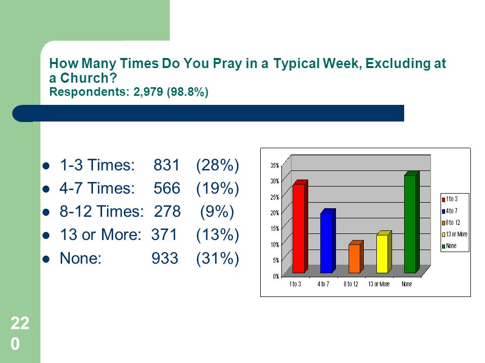 220 How Many Times Do You Pray in a Typical Week, Excluding at a Church.
