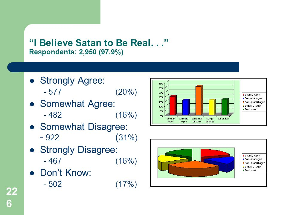 226 I Believe Satan to Be Real... Respondents: 2,950 (97.9%) Strongly Agree: - 577(20%) Somewhat Agree: - 482(16%) Somewhat Disagree: - 922 ( 31%) Str