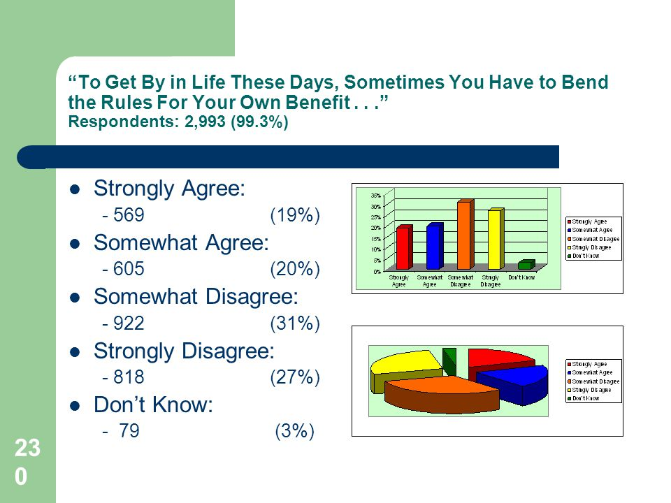 230 To Get By in Life These Days, Sometimes You Have to Bend the Rules For Your Own Benefit... Respondents: 2,993 (99.3%) Strongly Agree: - 569(19%) S