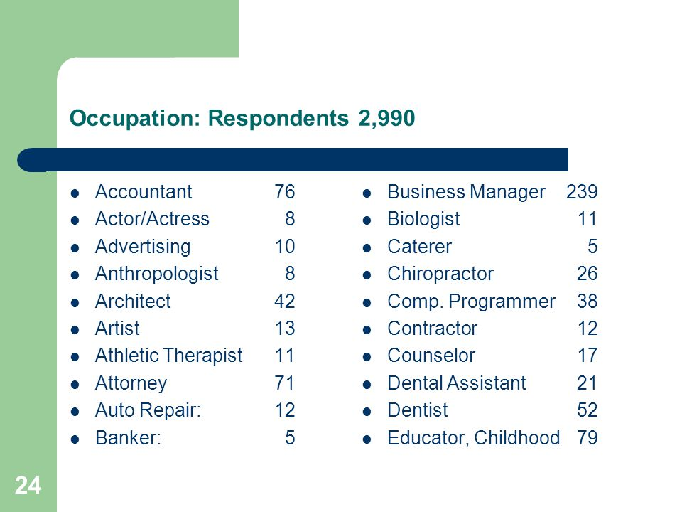 24 Occupation: Respondents 2,990 Accountant76 Actor/Actress 8 Advertising10 Anthropologist 8 Architect42 Artist13 Athletic Therapist11 Attorney71 Auto Repair: 12 Banker: 5 Business Manager239 Biologist 11 Caterer 5 Chiropractor 26 Comp.