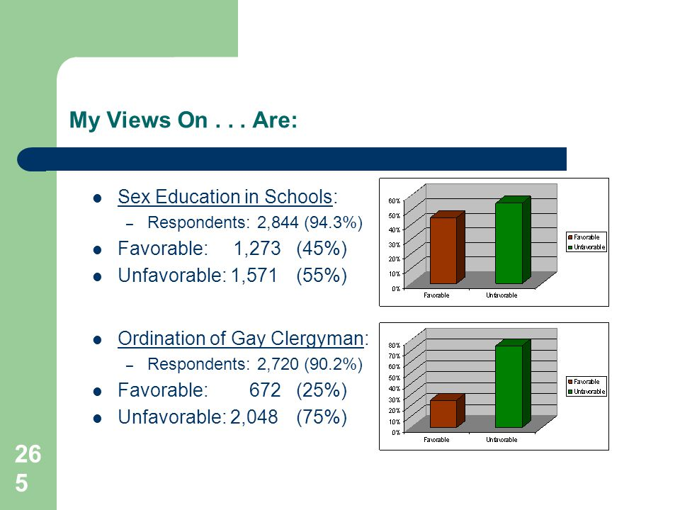 265 My Views On... Are: Sex Education in Schools: – Respondents: 2,844 (94.3%) Favorable: 1,273 (45%) Unfavorable: 1,571 (55%) Ordination of Gay Clerg