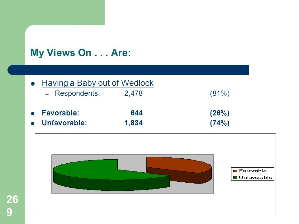 269 My Views On... Are: Having a Baby out of Wedlock – Respondents: 2,478 (81%) Favorable: 644(26%) Unfavorable: 1,834(74%)