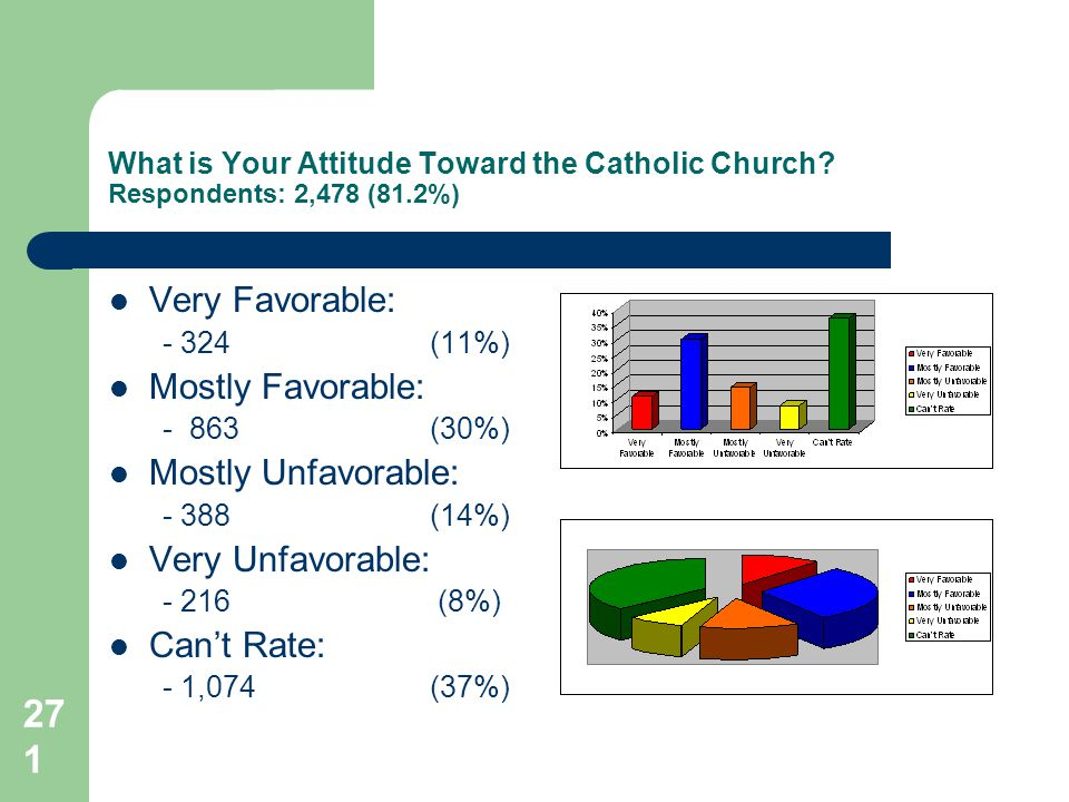 271 What is Your Attitude Toward the Catholic Church.