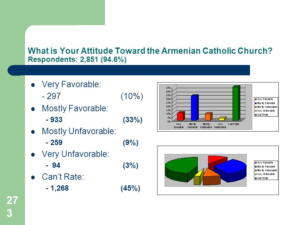 273 What is Your Attitude Toward the Armenian Catholic Church.