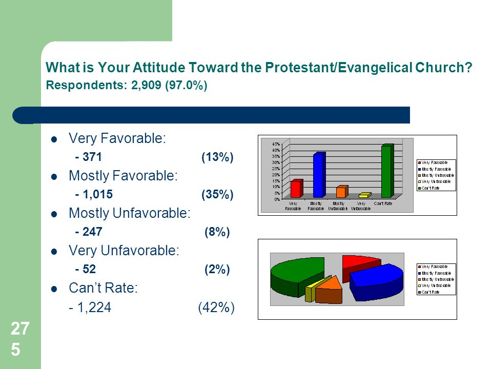 275 What is Your Attitude Toward the Protestant/Evangelical Church.