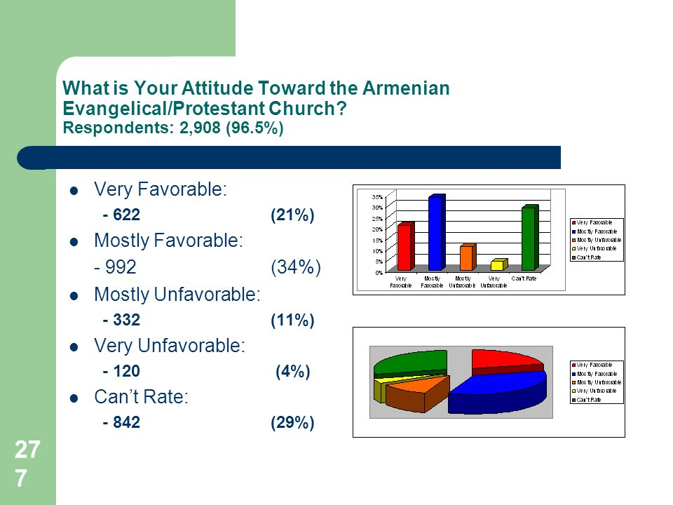 277 What is Your Attitude Toward the Armenian Evangelical/Protestant Church.