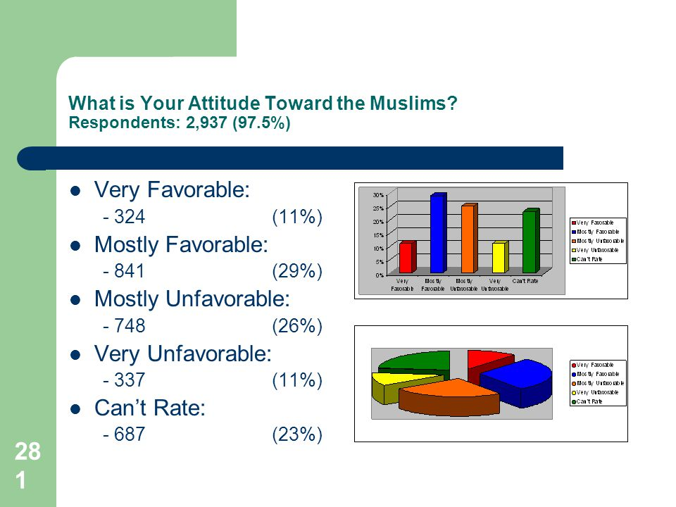 281 What is Your Attitude Toward the Muslims.