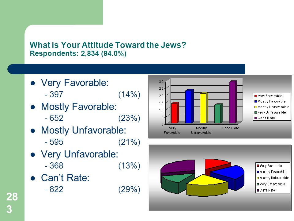 283 What is Your Attitude Toward the Jews.