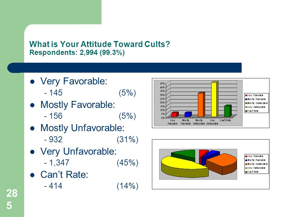 285 What is Your Attitude Toward Cults.