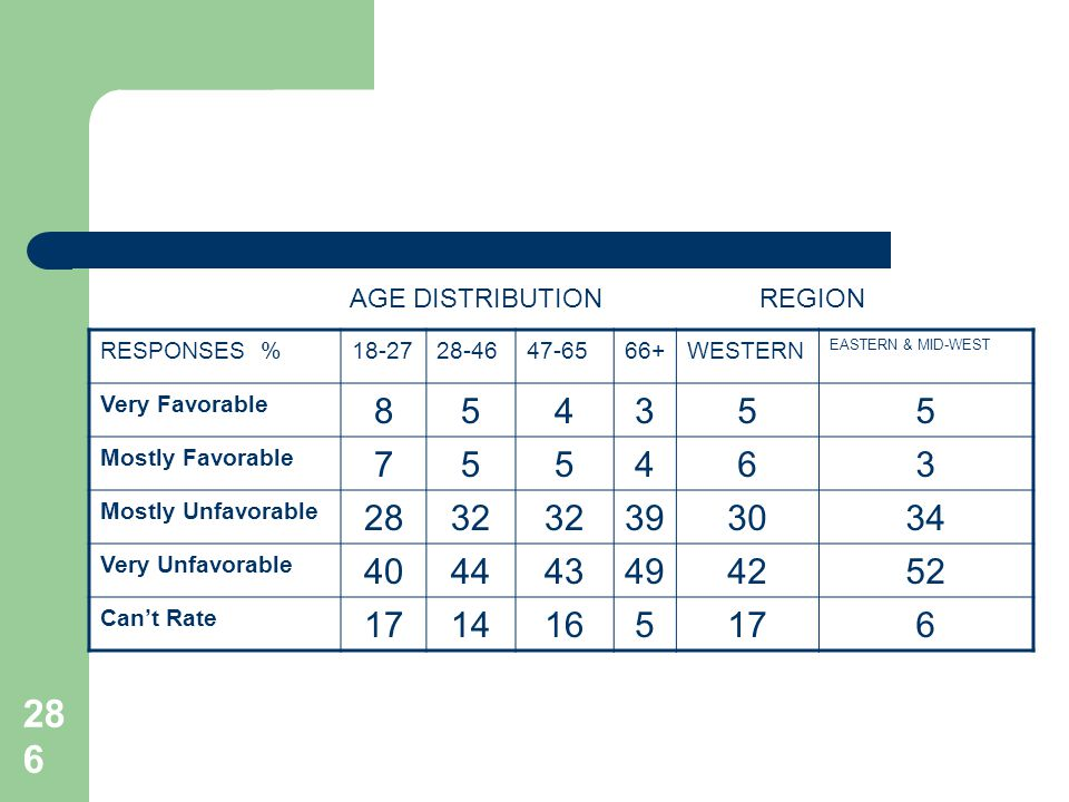 286 RESPONSES %18-2728-4647-6566+WESTERN EASTERN & MID-WEST Very Favorable 854355 Mostly Favorable 755463 Mostly Unfavorable 2832 393034 Very Unfavora