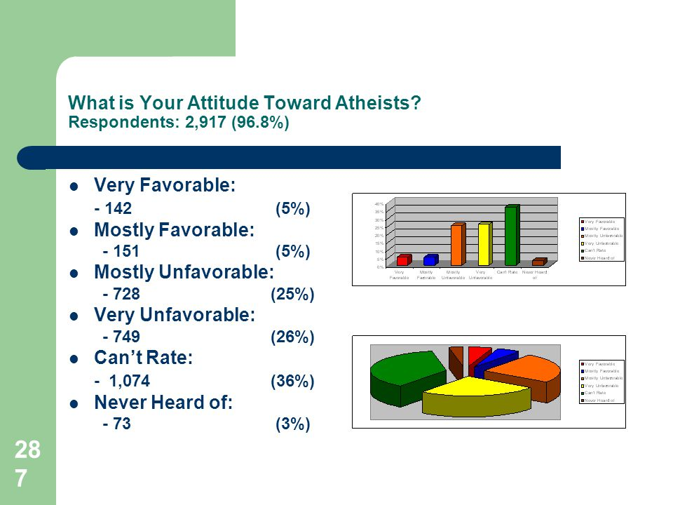 287 What is Your Attitude Toward Atheists.