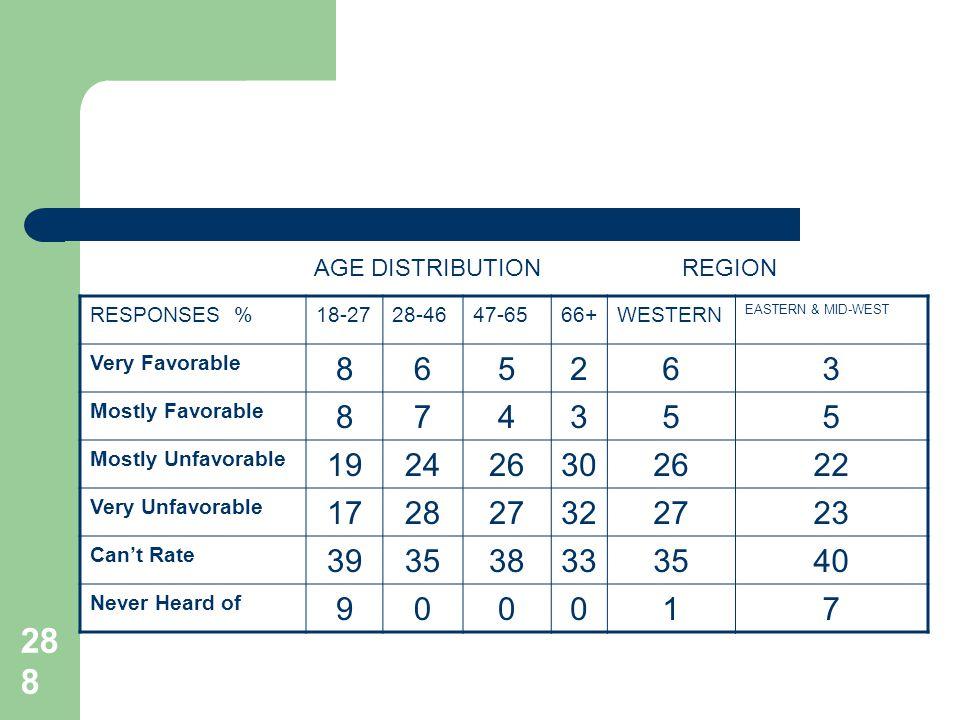 288 RESPONSES %18-2728-4647-6566+WESTERN EASTERN & MID-WEST Very Favorable 865263 Mostly Favorable 874355 Mostly Unfavorable 192426302622 Very Unfavor