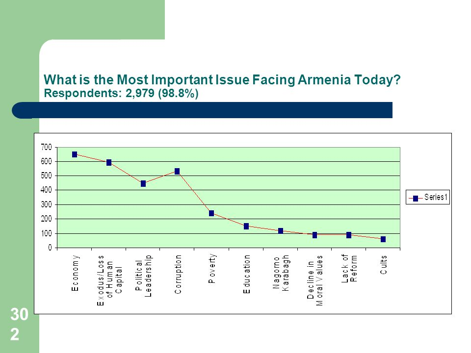 302 What is the Most Important Issue Facing Armenia Today Respondents: 2,979 (98.8%)