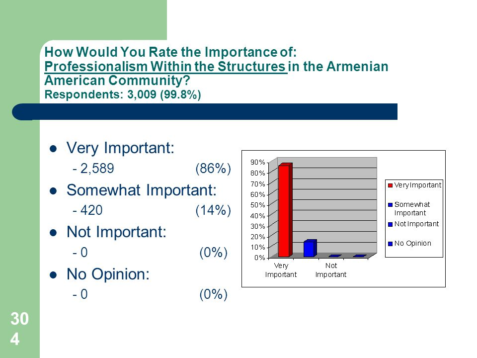 304 How Would You Rate the Importance of: Professionalism Within the Structures in the Armenian American Community.