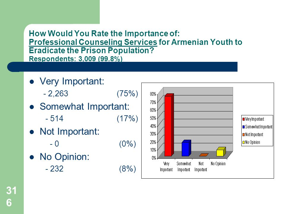 316 How Would You Rate the Importance of: Professional Counseling Services for Armenian Youth to Eradicate the Prison Population.