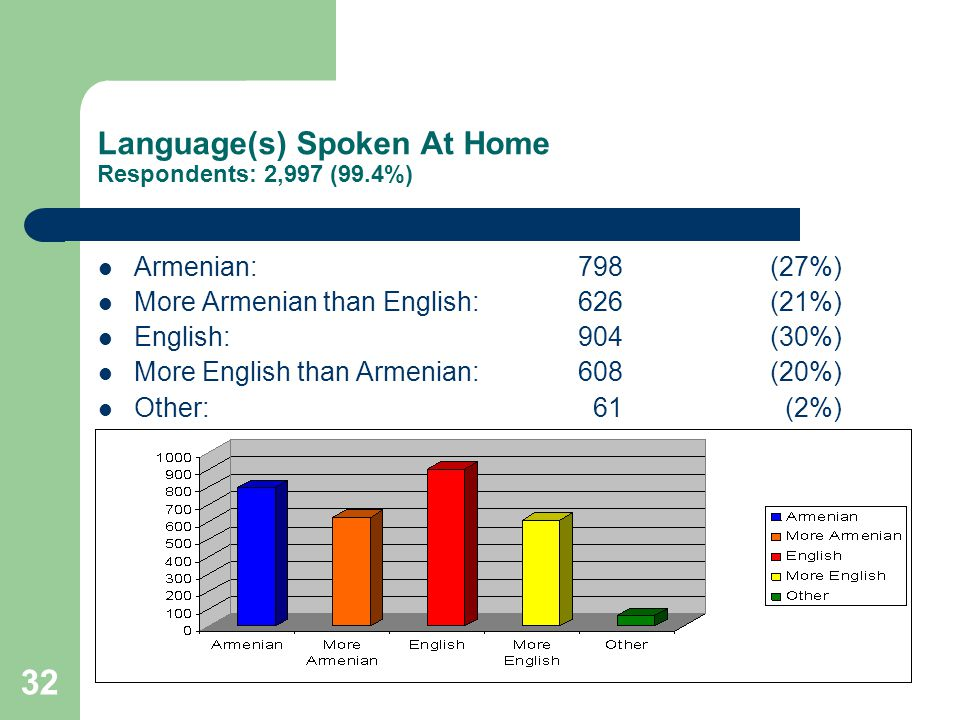 32 Language(s) Spoken At Home Respondents: 2,997 (99.4%) Armenian:798(27%) More Armenian than English:626(21%) English:904(30%) More English than Armenian:608(20%) Other: 61 (2%)