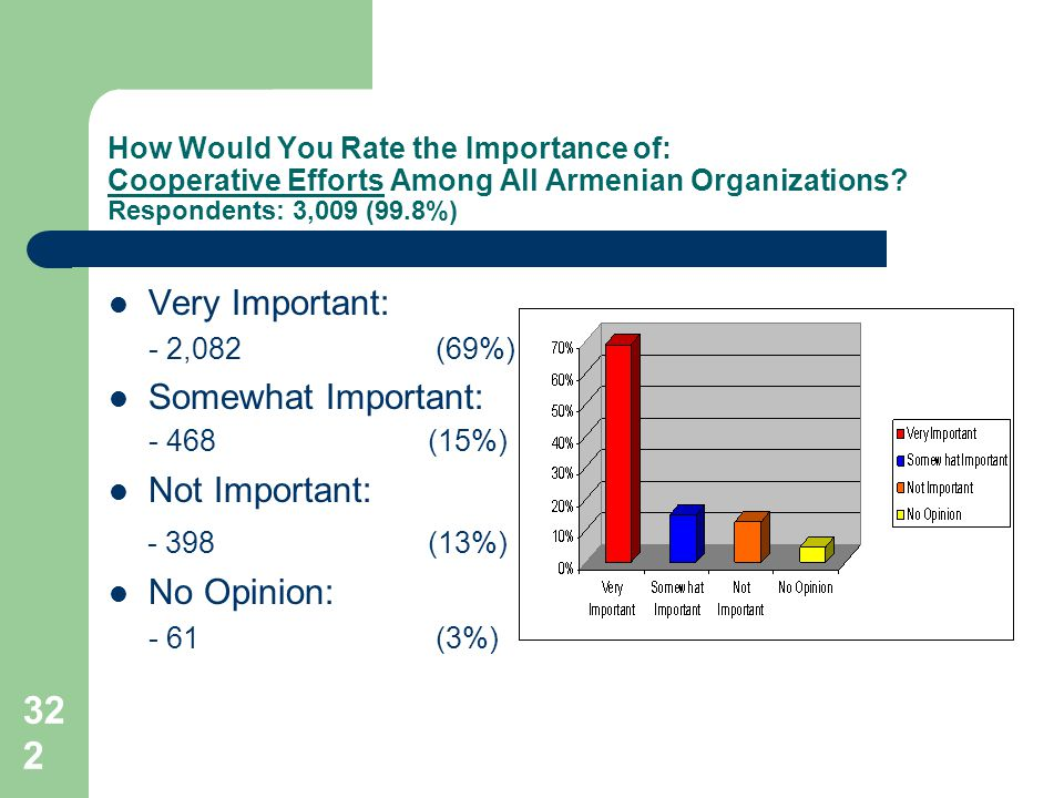 322 How Would You Rate the Importance of: Cooperative Efforts Among All Armenian Organizations? Respondents: 3,009 (99.8%) Very Important: - 2,082 (69
